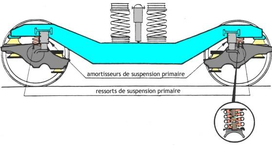 accident-tgv-amortisseur-suspension-primaire-bogie-actgv