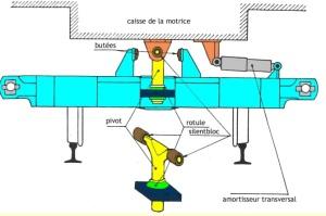 accident-tgv-amortisseur-transversal-hydraulique-actgv