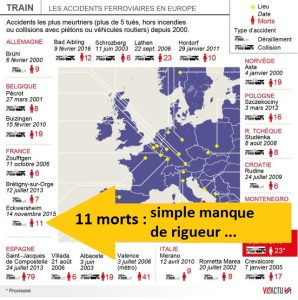 accident-tgv-france-inter-SNCF-manque-rigueur