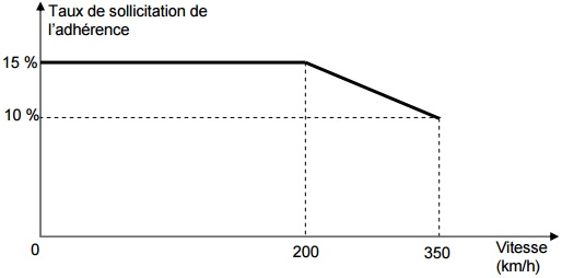 accident-tgv-taux-sollicitation-freinage-adherence