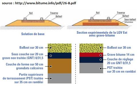 ballast-grave-bitume-TGV-LGVE