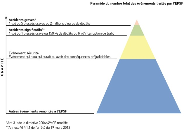 pyramide-accidents-ferroviaires-graves-EPSF