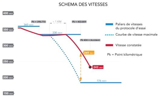 schéma-des-vitesses-rapport-SNCF