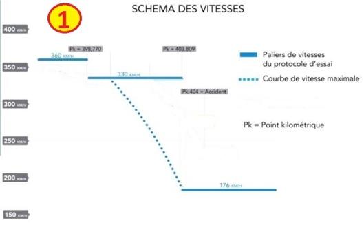 accident-tgv-schema- previsions-SNCF